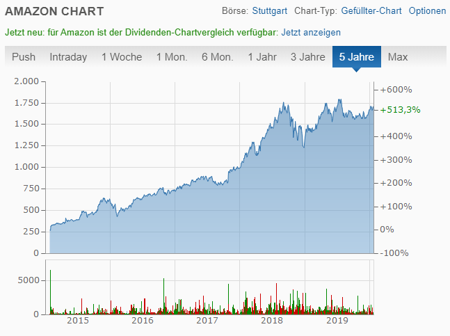 Börsenkurs von Amazon