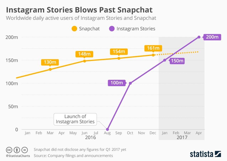 Instagram Stories Vergleich Infografik