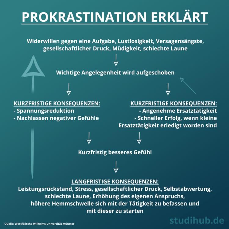 Auswirkungen von Prokrastination am Erklärungsmodell