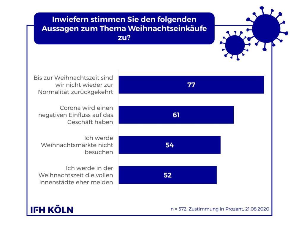 IFH Köln Studie - Weihnachtsgeschäft 2020