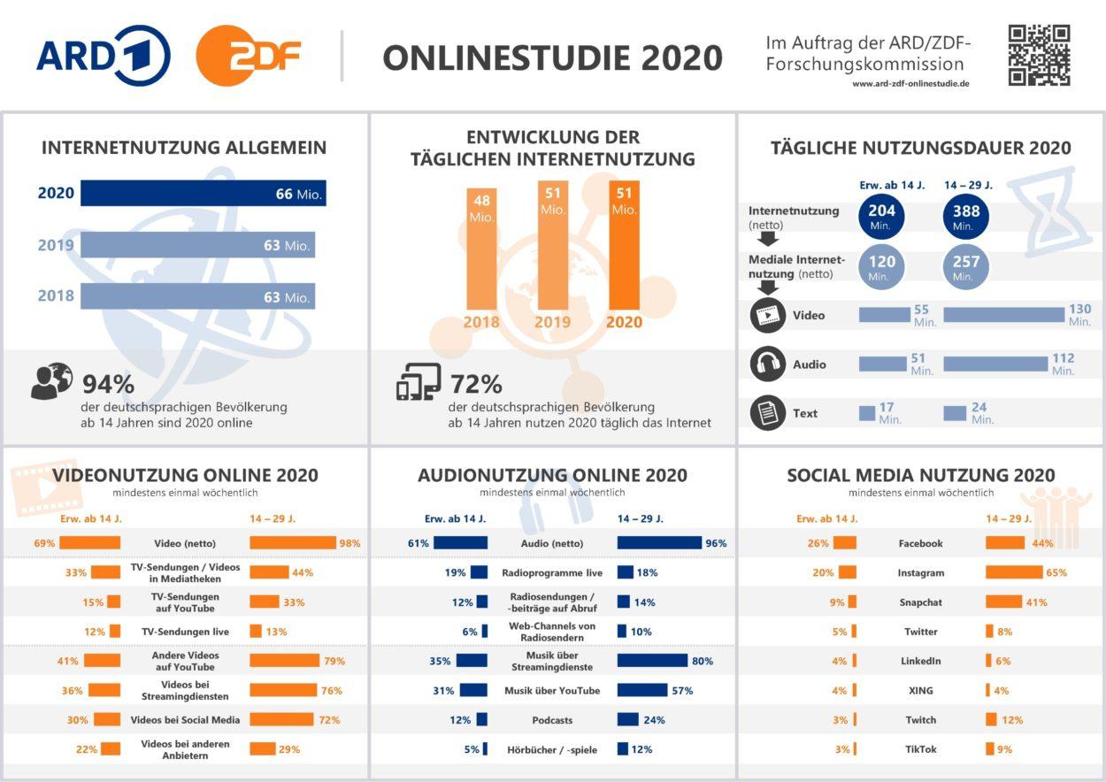 Infografik der ARD/ZDF Onlinestudie 2020