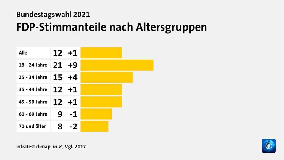FDP Stimmanteile bei der Bundestagswahl 2021
